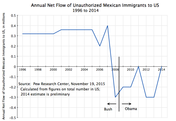 Annual Net Flow of Mexican Unauthorized Immigrants to US, 1996 to 2014