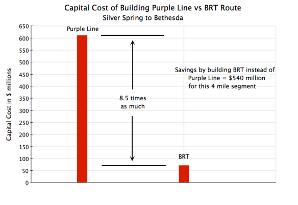 Comparison of Purple Line to BRT Cost, Silver Spring to Bethesda