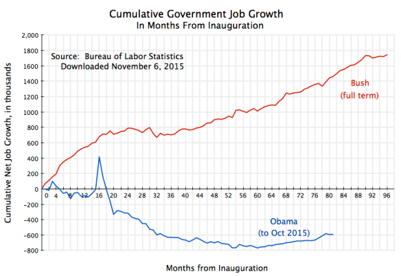 Cumul Govt Job Growth from Inauguration to Oct 2015