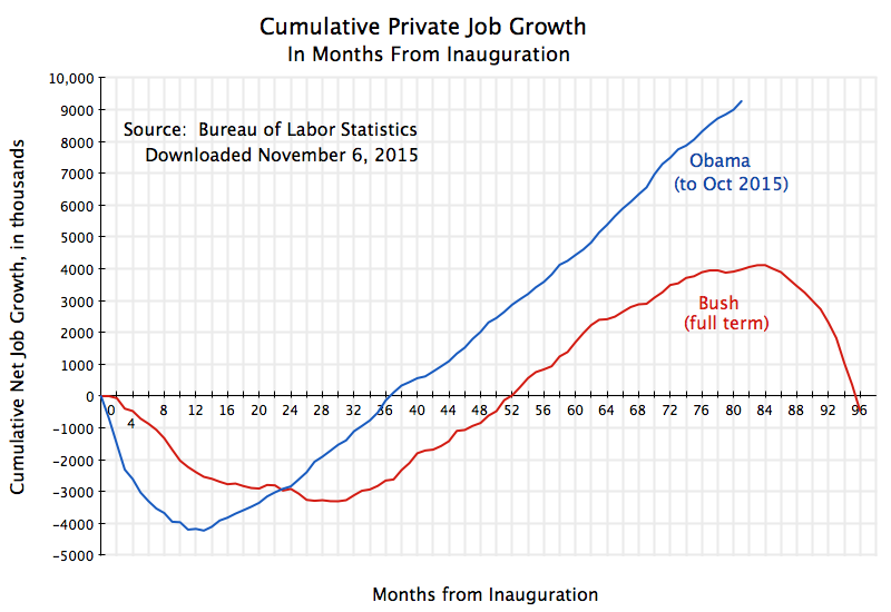 An Update On Progress In The Labor Market Recovery Under Obama An