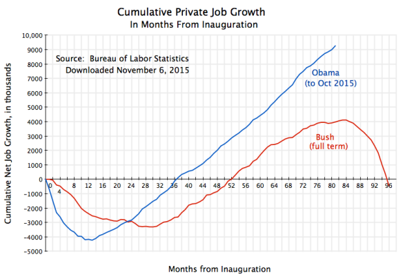 Cumul Private Job Growth from Inauguration to Oct 2015