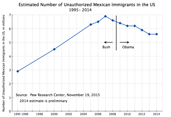 Stock of Mexican Unauthorized Immigrants in the US, 1995 to 2014, #2