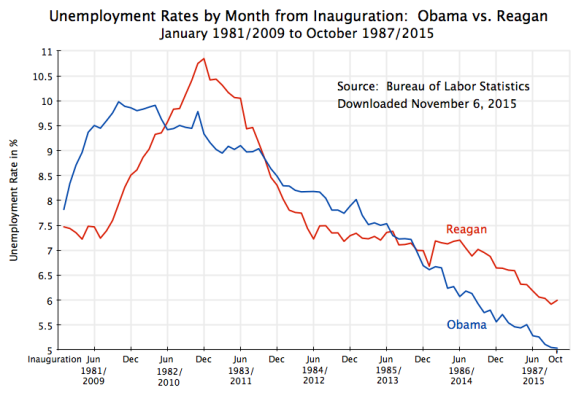 Unemployment Rates - Obama vs Reagan, up to Oct 2015