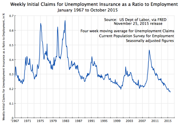 Weekly Initial Claims for Unemployment Insurance as a Ratio to Employment, January 1967 to October 2015