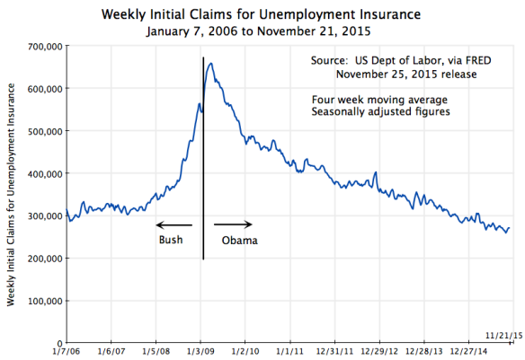 Weekly Initial Claims for Unemployment Insurance, January 7, 2006, to November 21, 2015