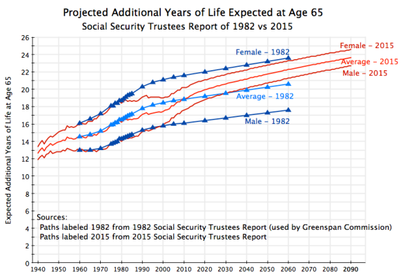 Projected Life Expectancies at Age 65 - As of 1982 vs 2015, Up to 2090