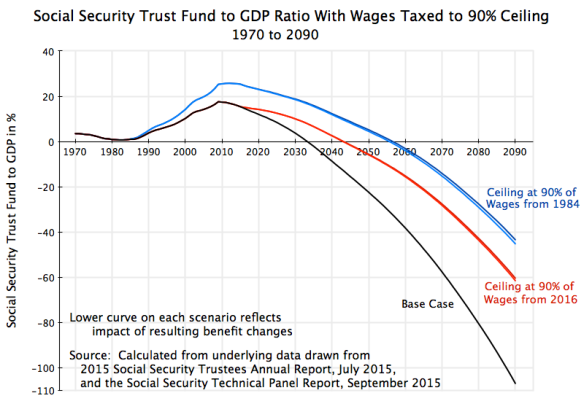 Social Security Trust Fund to GDP, with benefit changes, 90% of Wages from 1984 or 2016, 1970 to 2090, revised