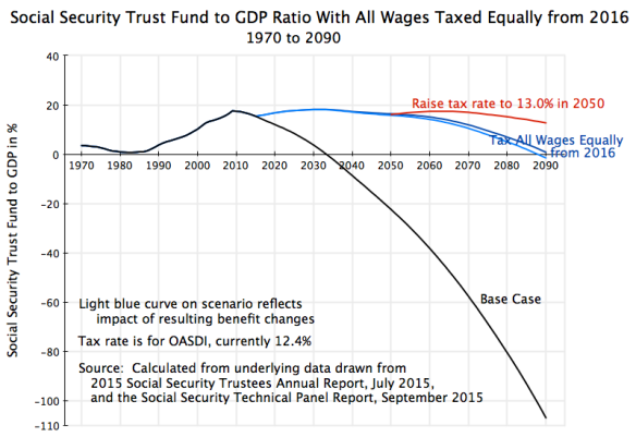 Social Security Trust Fund to GDP, with benefit changes, All Wages from 2016, 1970 to 2090, revised #2