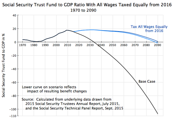 Social Security Trust Fund to GDP, with benefit changes, All Wages from 2016, 1970 to 2090, revised