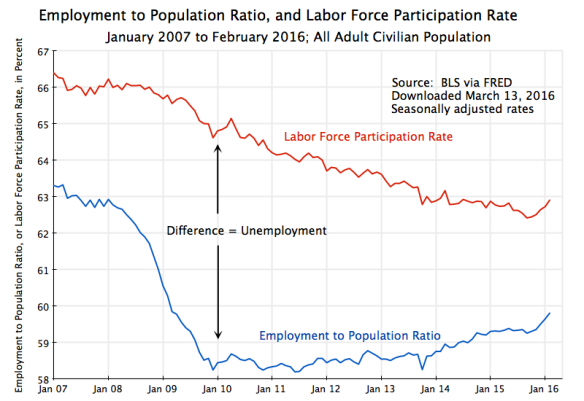 Employment to Popul and Labor Force Participation Rate, Jan 2007 to Feb 2016