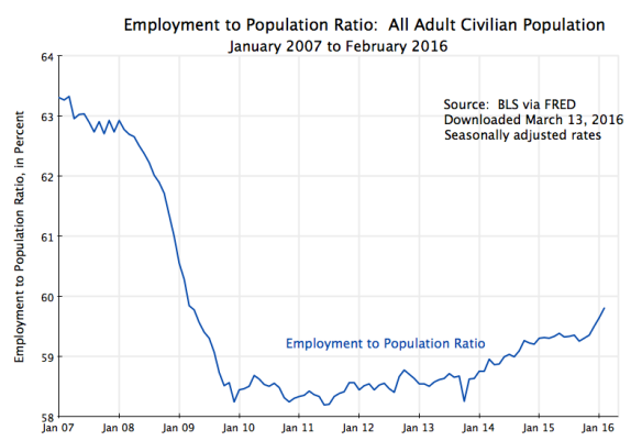 Employment to Popul only, Jan 2007 to Feb 2016