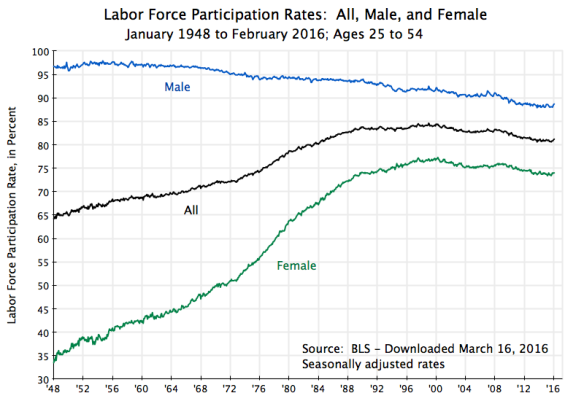 Labor Force Participation Rate, Ages 25 to 54, All, Male, Female, Jan 1948 to Feb 2016