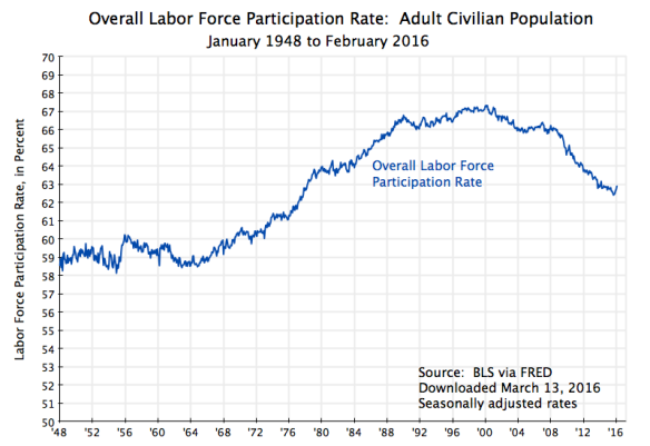 Labor Force Participation Rate, Overall, All Ages, Jan 1948 to Feb 2016