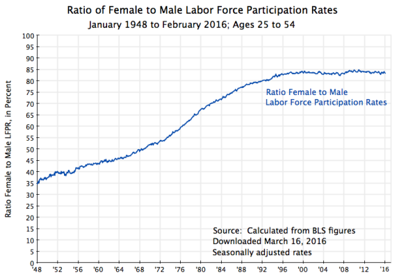 Ratio of Female to Male LFPR, Ages 25 to 54 only, Jan 1948 to Feb 2016