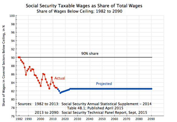 Social Security Taxable Wages as Share of Total Wages, 1982 to 2090