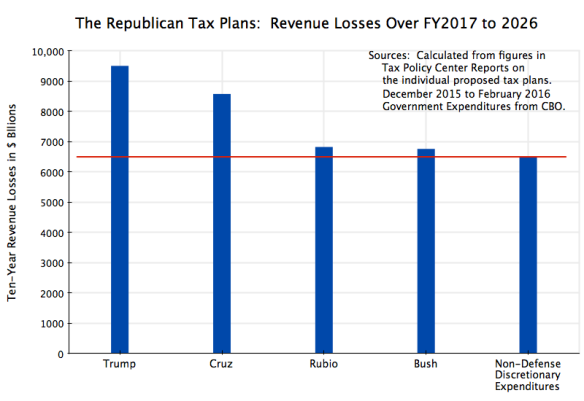 TPC Evaluations of Tax Losses in the Republican Tax Plans, 2016
