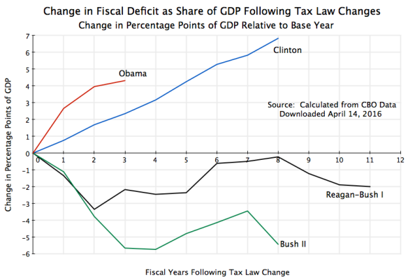 Change in Fiscal Deficit Relative to Base Year Following Tax Law Changes