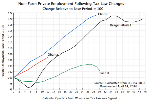 Private Employment Following Tax Law Changes