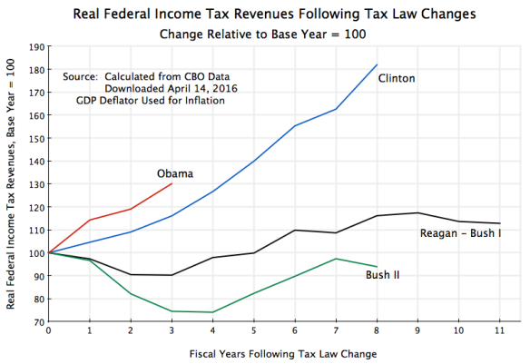 Real Federal Income Tax Revenues Following Tax Law Changes