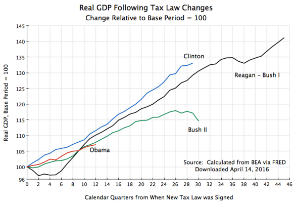 Real GDP Following Tax Law Changes