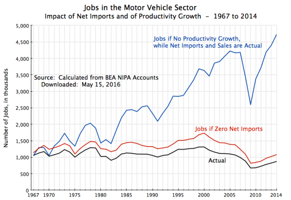 Jobs in the Motor Vehicle Sector, 1967 to 2014, ver 2
