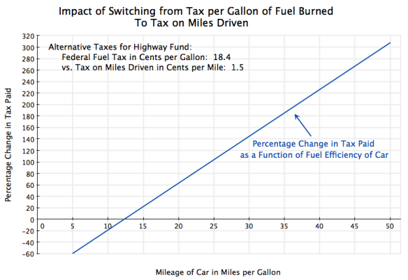Impact of Switching from Fuel Tax on Gallons Burned to Tax on Miles Driven