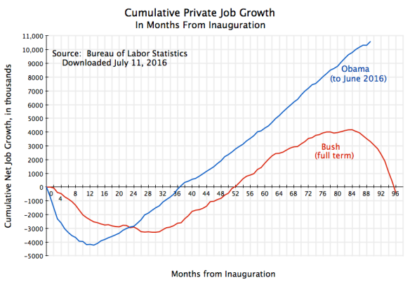 Cumul Private Job Growth from Inauguration to June 2016