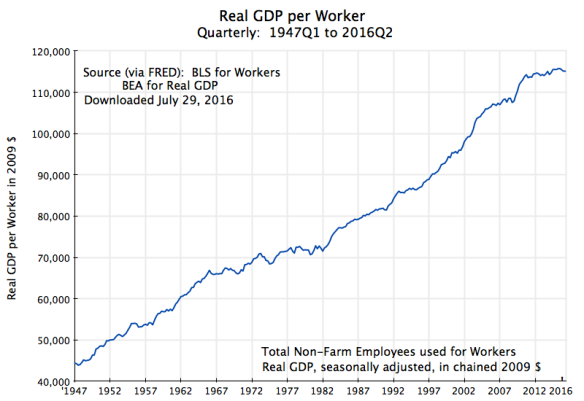 GDP per Worker, 1947Q1 to 2016Q2,rev