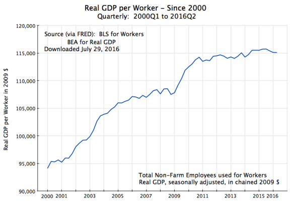 GDP per Worker, 2000Q1 to 2016Q2,rev
