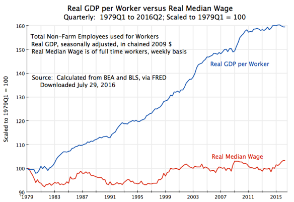 Real GDP per Worker versus Real Median Wage, 1979Q1 to 2016Q2, rev