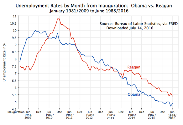 Unemployment Rates - Obama vs Reagan, up to June 2016