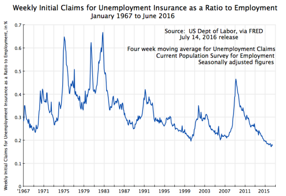 Weekly Initial Claims for Unemployment Insurance as a Ratio to Employment, January 1967 to June 2016