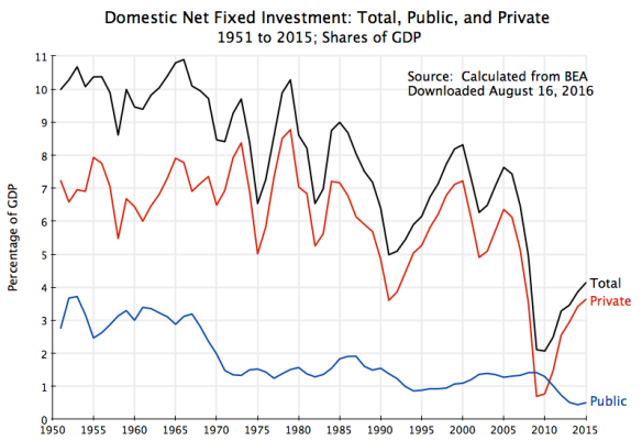 Domestic Fixed Investment, Total, Public, and Private, Net, percentage of GDP, 1951 to 2015, updated Aug 16, 2016