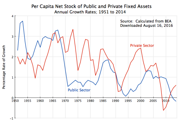 Rate of Growth In Per Capita Net Stock of Private and Government Fixed Assets, edited, 1951 to 2014