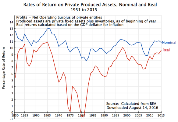Rate of Return on Produced Assets, 1951 to 2015, updated