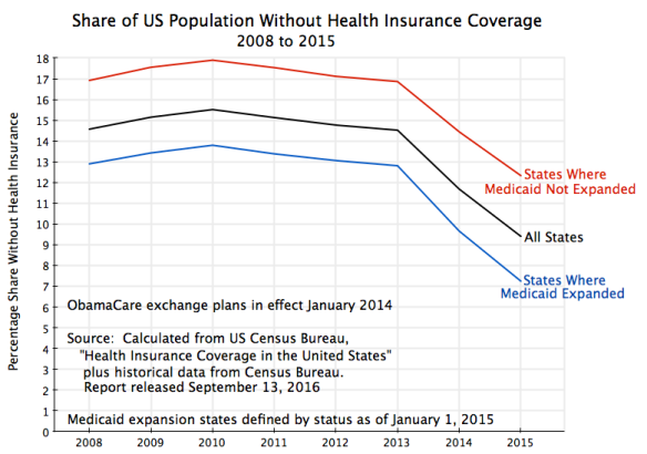 health-insurance-cover-2008-to-2015-by-medicaid-states-census-bureau-sept-2016