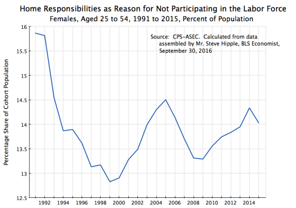 females-home-responsibilities-as-reason-for-not-participating-in-the-labor-force-1991-to-2015
