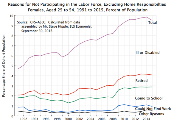 females2-reasons-for-not-participating-in-the-labor-force-excluding-home-responsibilties-1991-to-2015