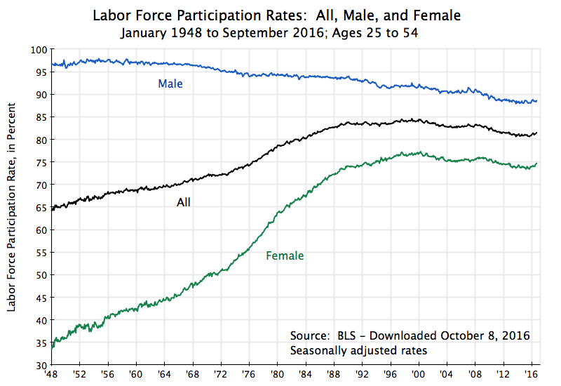 the increase in women participation in the labor force over the decades Increasing women's participation in south carolina's labor force is critical to   workforce shortage in south carolina over the next decade.