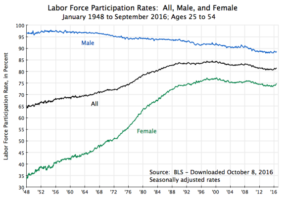 labor-force-participation-rate-ages-25-to-54-all-male-female-jan-1948-to-sept-2016