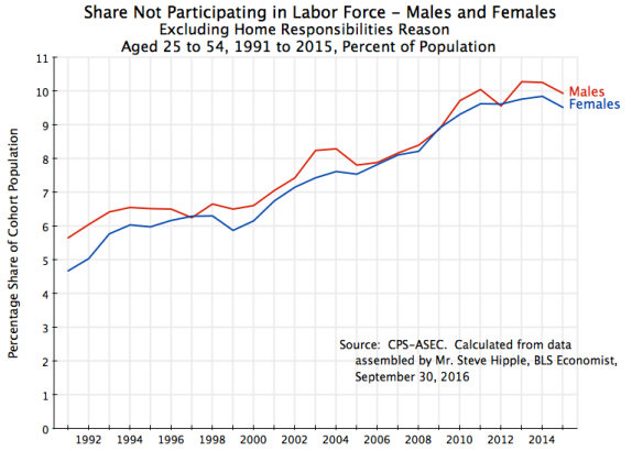 males-and-females-shares-not-in-labor-force-excluding-home-responsibilities-reason-1991-to-2015