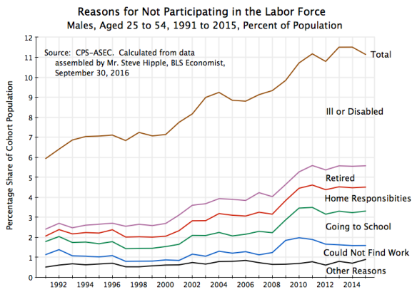 males-reasons-for-not-participating-in-the-labor-force-1991-to-2015