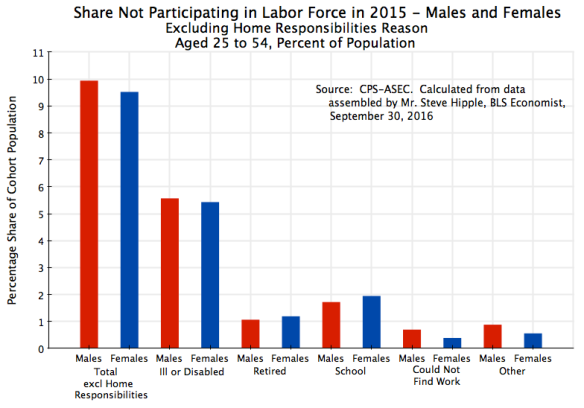 share-not-participating-in-labor-force-in-2015-excl-home-responsibilties-males-and-females