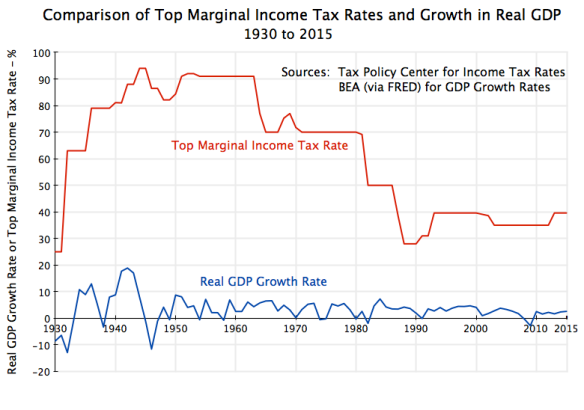 gdp-growth-and-top-marg-tax-rate-1930-to-2015