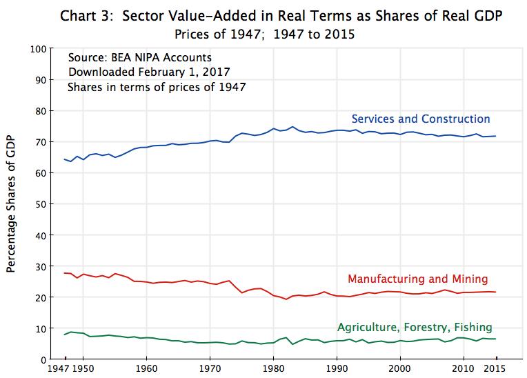 job creation   An Economic Sense