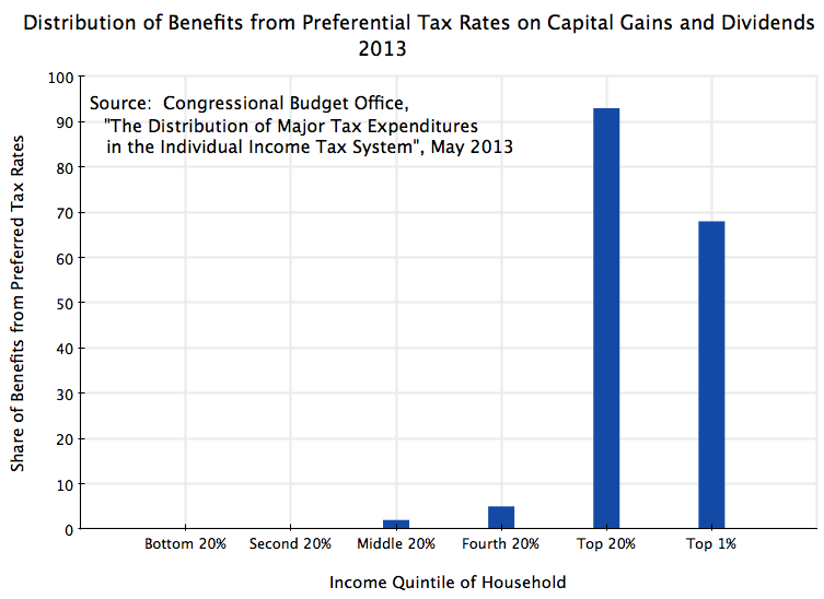 Taxes an economic sense the congressional budget office in a may 2013 report estimated that fully 93 of the benefit of the preferential tax rates on capital gains and dividends publicscrutiny Gallery