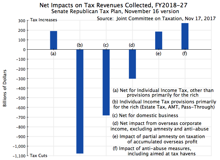 The Revenue And Distributional Impacts Of The Senate Republican Tax Plan