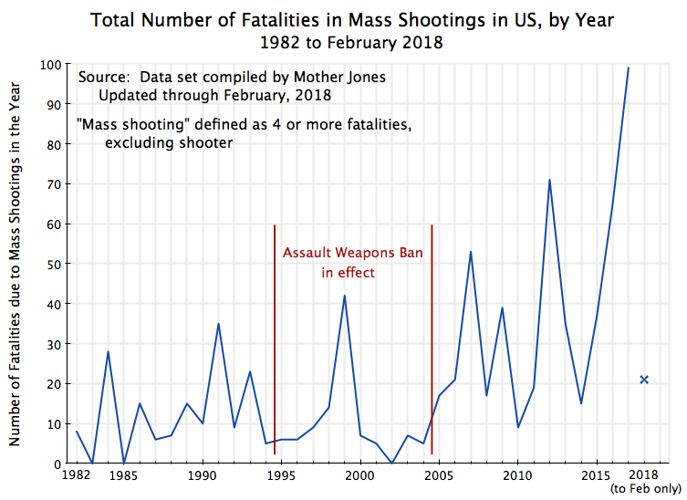 Impact of the 1994 Assault Weapons Ban on Mass Shootings: An