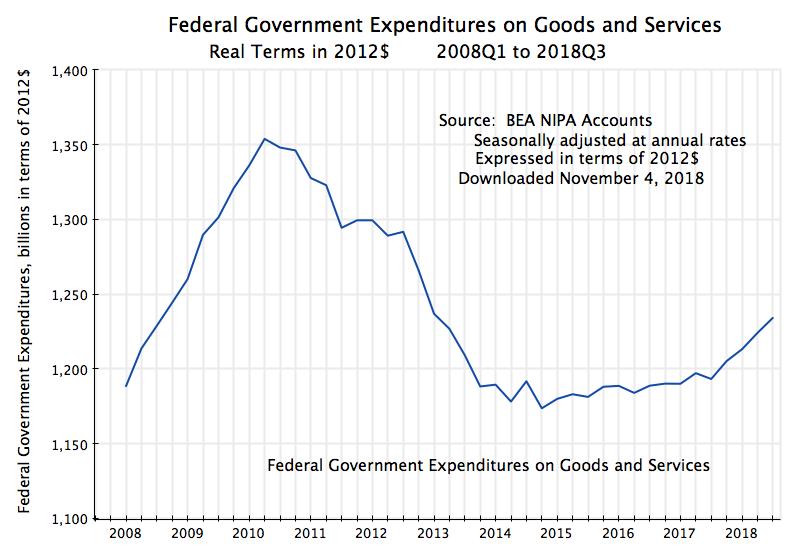 рост расходов федерального правительства