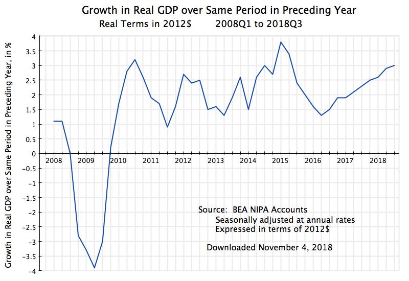 график реального ВВП